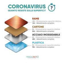 Coronavirus e Superfici
